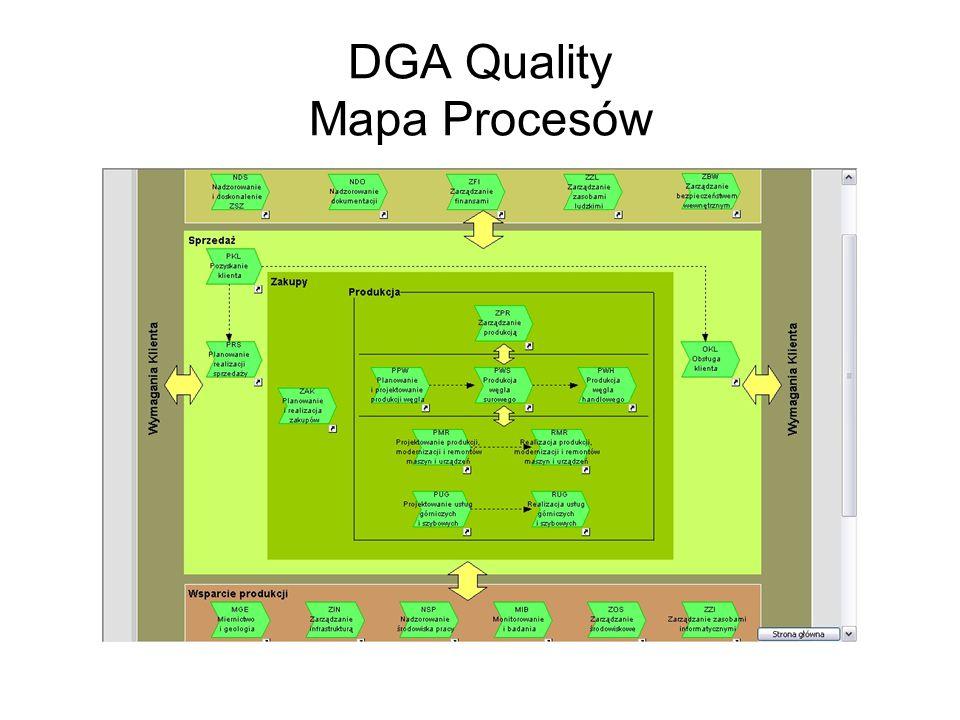 DGA Quality Mapa Procesów