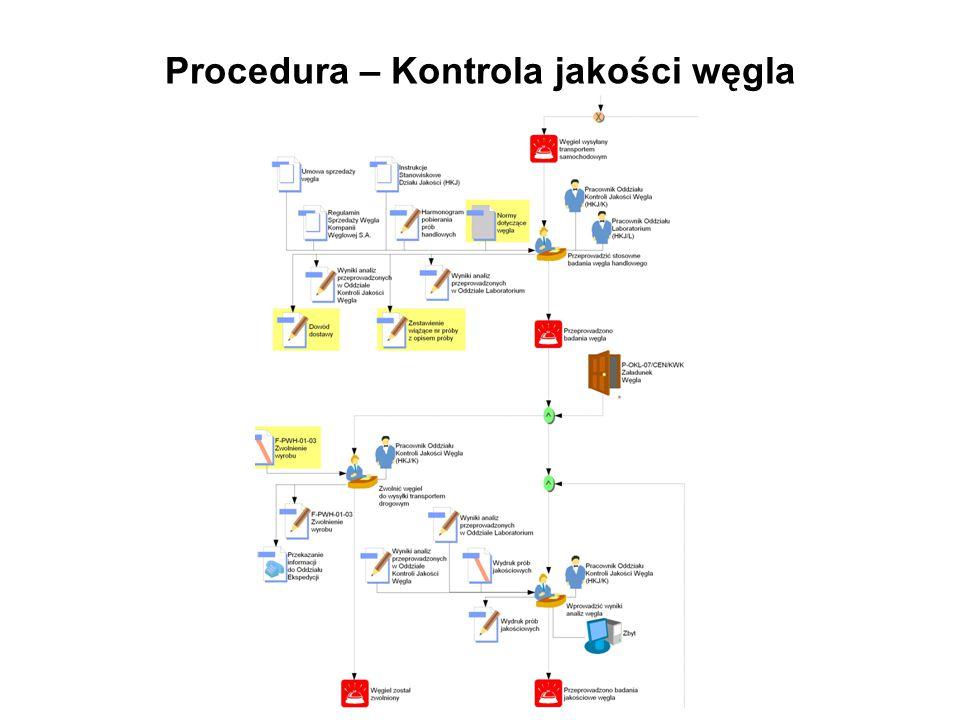 Procedura – Kontrola jakości węgla