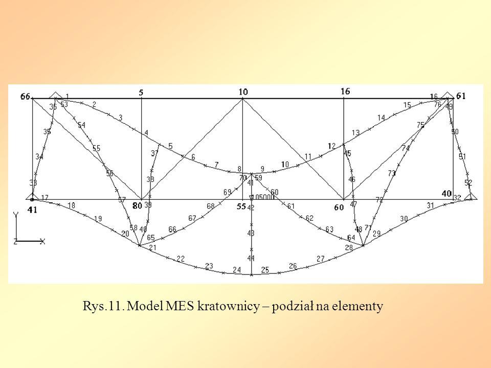 Rys.11. Model MES kratownicy – podział na elementy