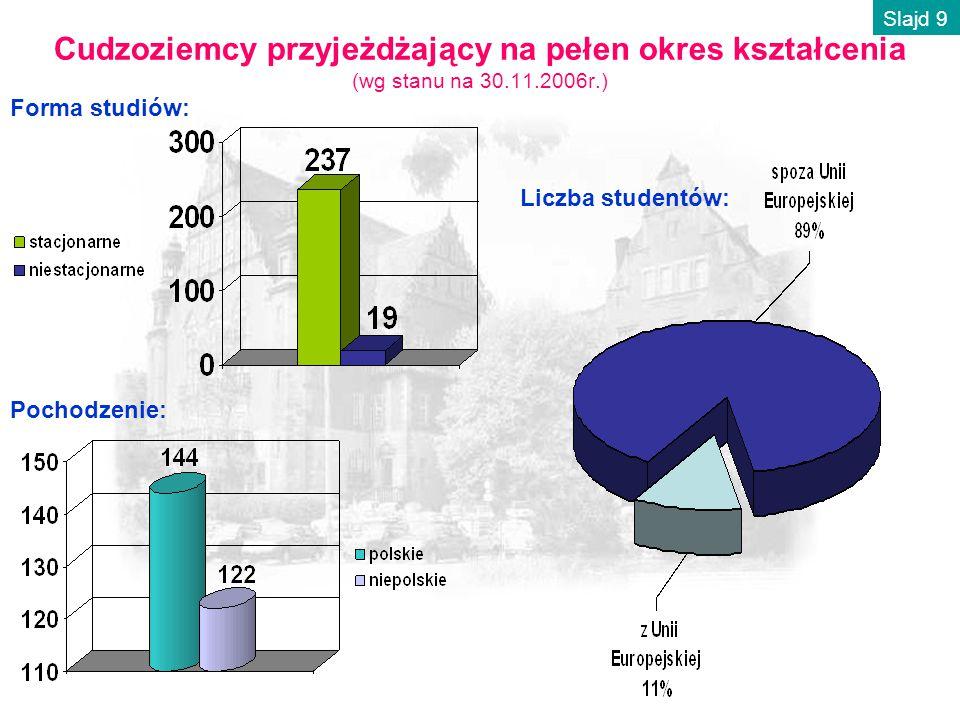 Cudzoziemcy przyjeżdżający na pełen okres kształcenia (wg stanu na 30.11.2006r.) Liczba studentów: Forma studiów: Pochodzenie: Slajd 9