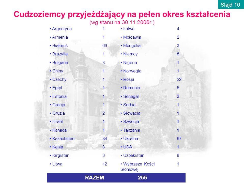 Cudzoziemcy przyjeżdżający na pełen okres kształcenia (wg stanu na 30.11.2006r.) Argentyna1 Łotwa4 Armenia1 Mołdawia2 Białoruś69 Mongolia3 Brazylia1 Niemcy8 Bułgaria3 Nigeria1 Chiny1 Norwegia1 Czechy1 Rosja22 Egipt1 Rumunia5 Estonia1 Senegal3 Grecja1 Serbia1 Gruzja2 Słowacja1 Izrael1 Szwecja1 Kanada1 Tanzania1 Kazachstan34 Ukraina67 Kenia3 USA1 Kirgistan3 Uzbekistan8 Litwa12 Wybrzeże Kości Słoniowej 1 RAZEM 266 Slajd 10