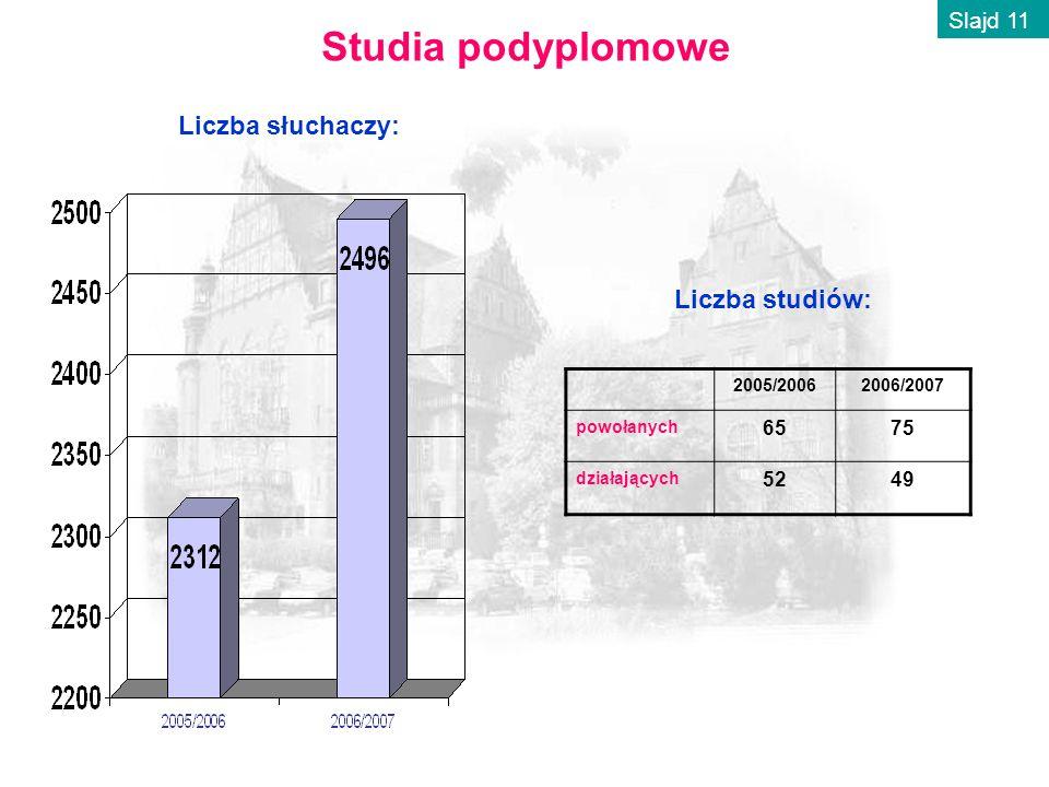 Studia podyplomowe Liczba studiów: Liczba słuchaczy: 2005/20062006/2007 powołanych 6575 działających 5249 Slajd 11