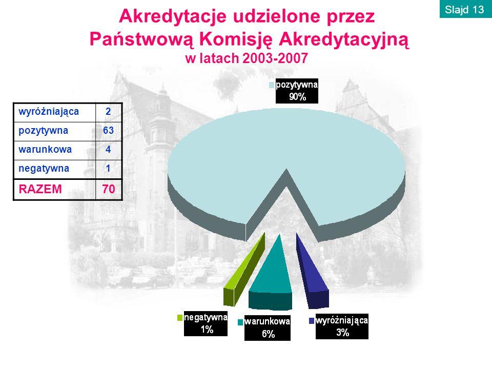 Akredytacje udzielone przez Państwową Komisję Akredytacyjną w latach 2003-2007 wyróżniająca2 pozytywna63 warunkowa4 negatywna1 RAZEM70 Slajd 13
