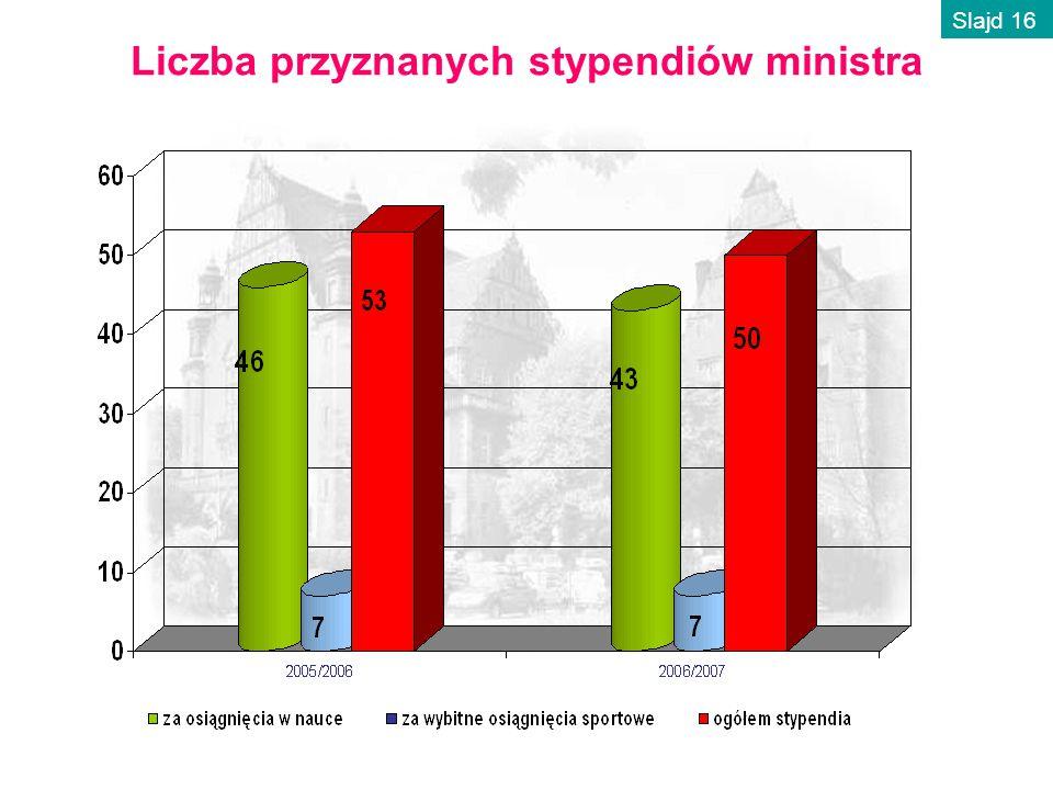 Liczba przyznanych stypendiów ministra Slajd 16