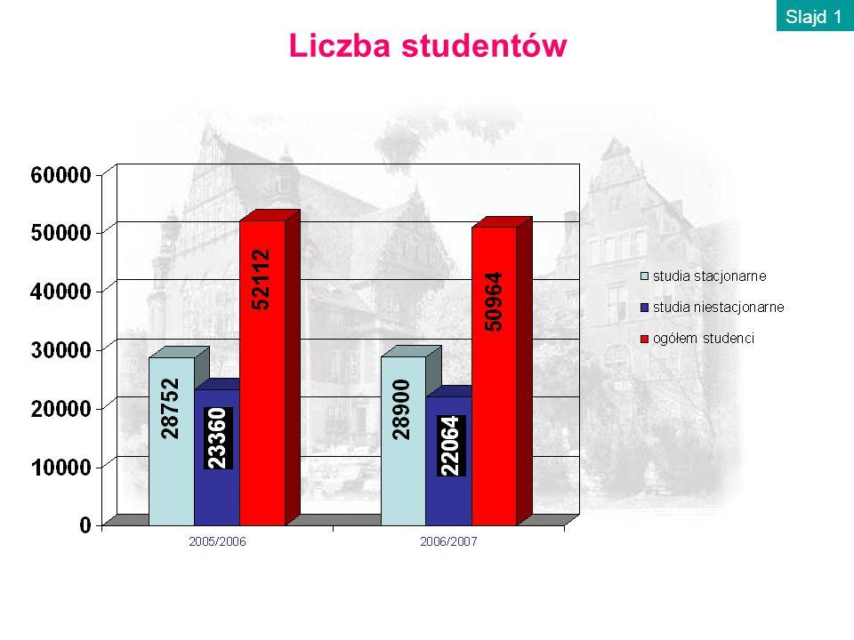 Liczba studentów Slajd 1