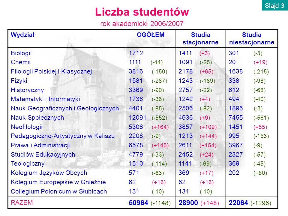 Liczba kierunków i specjalności studiów Slajd 4