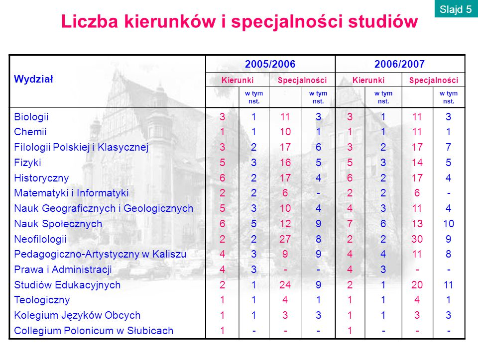 Liczba kierunków i specjalności studiów Wydział 2005/20062006/2007 KierunkiSpecjalnościKierunkiSpecjalności w tym nst.