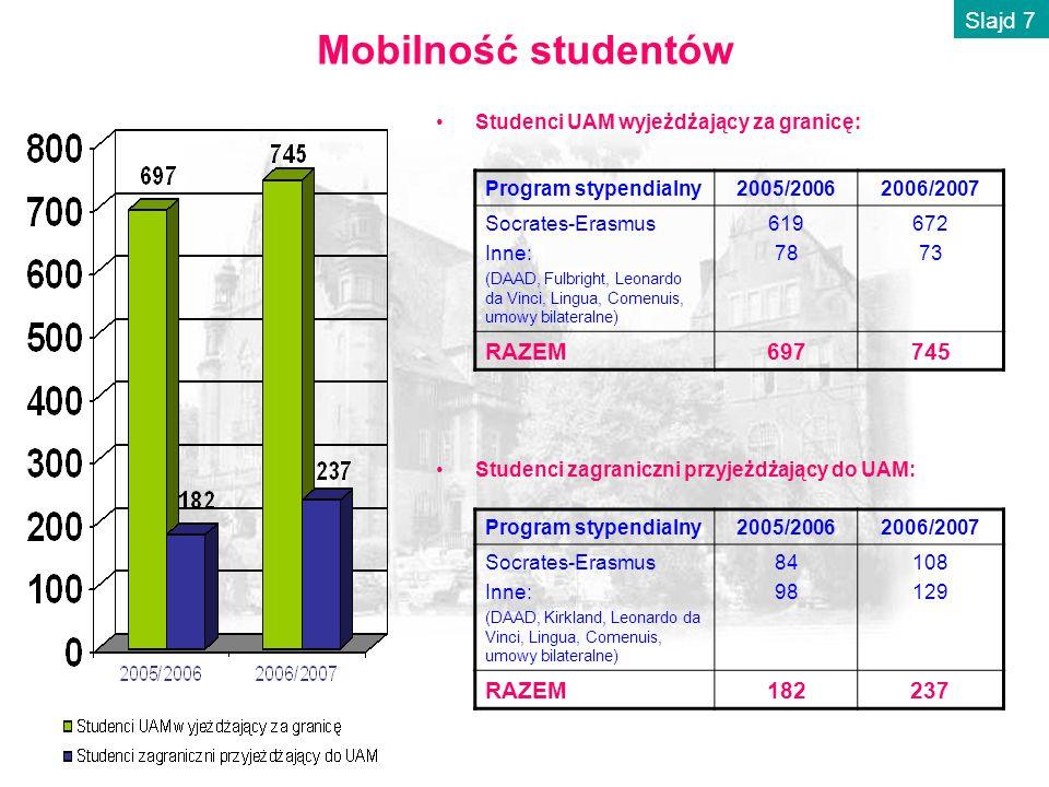 Mobilność studentów Studenci UAM wyjeżdżający za granicę: Program stypendialny2005/20062006/2007 Socrates-Erasmus Inne: (DAAD, Fulbright, Leonardo da Vinci, Lingua, Comenuis, umowy bilateralne) 619 78 672 73 RAZEM697745 Program stypendialny2005/20062006/2007 Socrates-Erasmus Inne: (DAAD, Kirkland, Leonardo da Vinci, Lingua, Comenuis, umowy bilateralne) 84 98 108 129 RAZEM182237 Studenci zagraniczni przyjeżdżający do UAM: Slajd 7