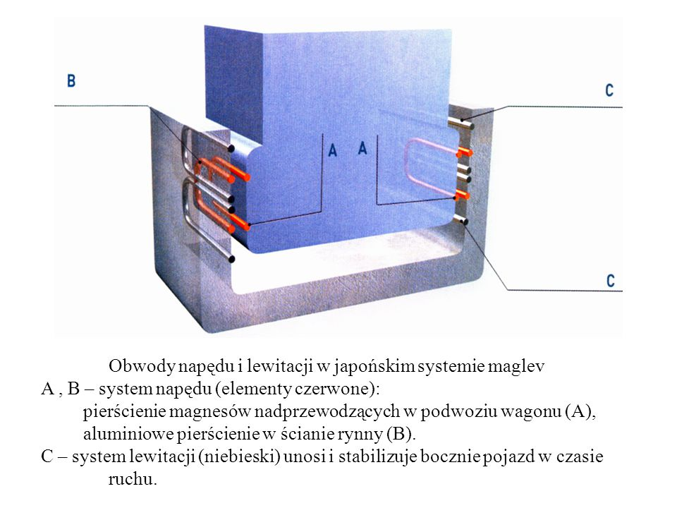Obwody napędu i lewitacji w japońskim systemie maglev A, B – system napędu (elementy czerwone): pierścienie magnesów nadprzewodzących w podwoziu wagon
