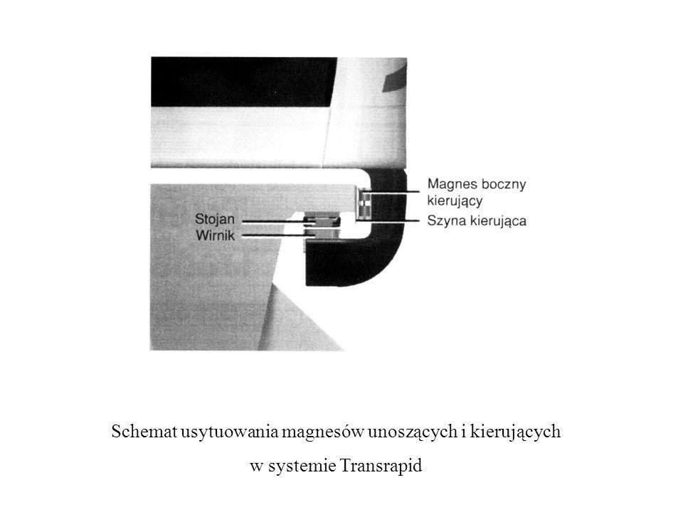 Schemat usytuowania magnesów unoszących i kierujących w systemie Transrapid