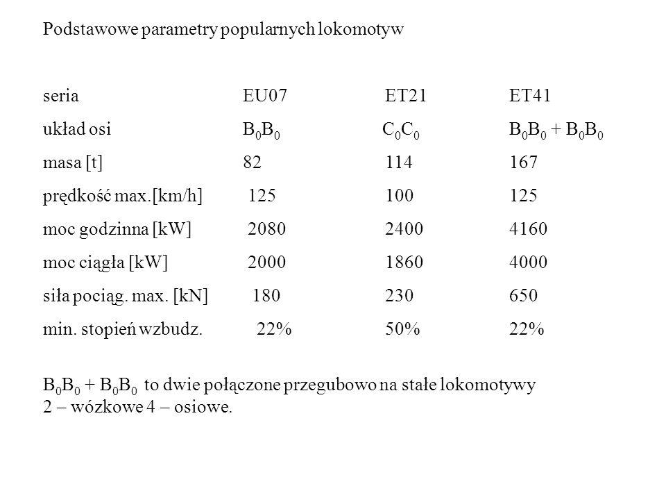 Podstawowe parametry popularnych lokomotyw seria EU07 ET21ET41 układ osi B 0 B 0 C 0 C 0 B 0 B 0 + B 0 B 0 masa [t] 82 114167 prędkość max.[km/h] 125