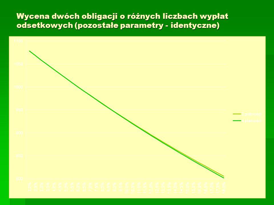 Wycena dwóch obligacji o różnych liczbach wypłat odsetkowych (pozostałe parametry - identyczne)