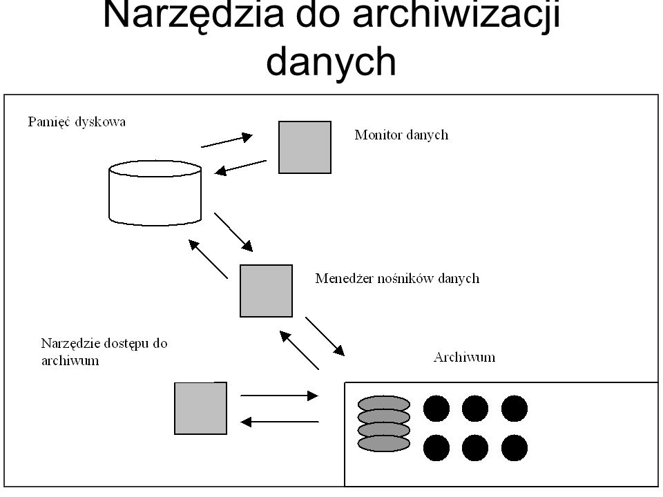 Rodzaje kopii stosowane do zabezpieczenia systemu