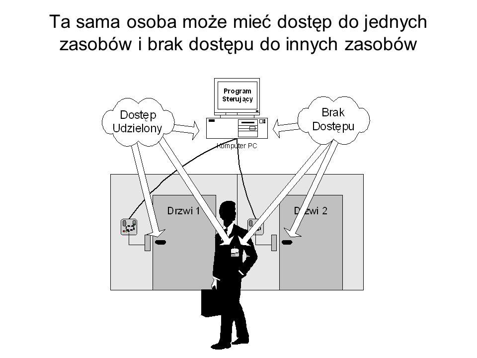 Najwygodniejsze dla użytkownika są metody oparte na stosowaniu identyfikatora, którego stan może być sprawdzany nawet zdalnie