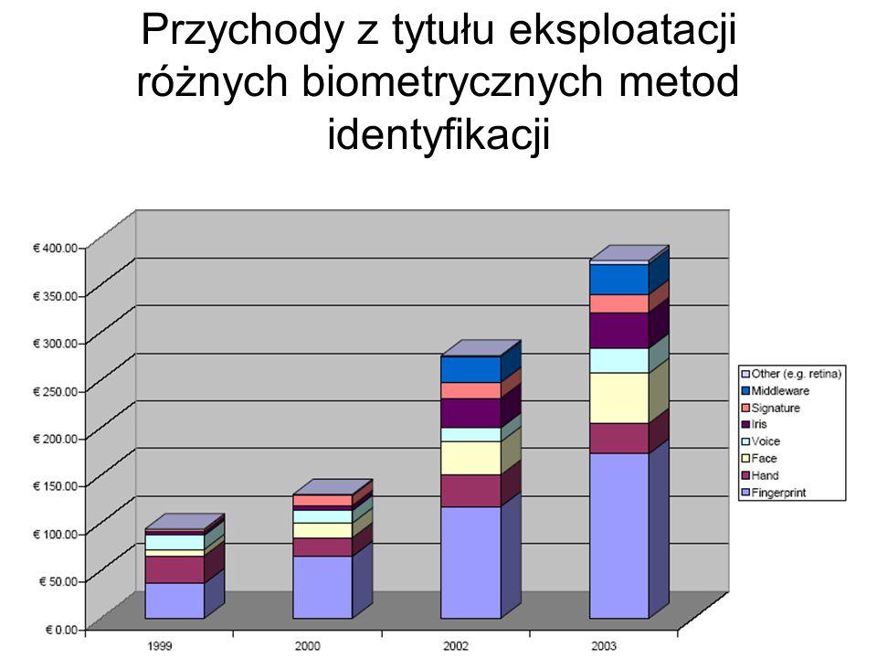 Biometryczne Biometryczne metody identyfikacji osób w systemach informatycznych o wysokich wymaganiach bezpieczeństwa ogólna charakterystyka