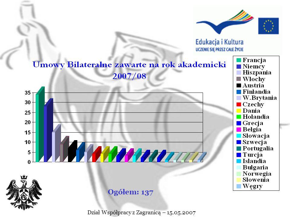 STUDIA W RAMACH LLP ERASMUS Karta uczelni Erasmusa Wymiana studentów może być realizowana tylko i wyłącznie pomiędzy uczelniami z którymi została podpisana umowa bilateralna przewidująca wymianę studentów posiadającymi ważną Kartę Uczelni Erasmusa Dział Współpracy z Zagranicą – 15.05.2007