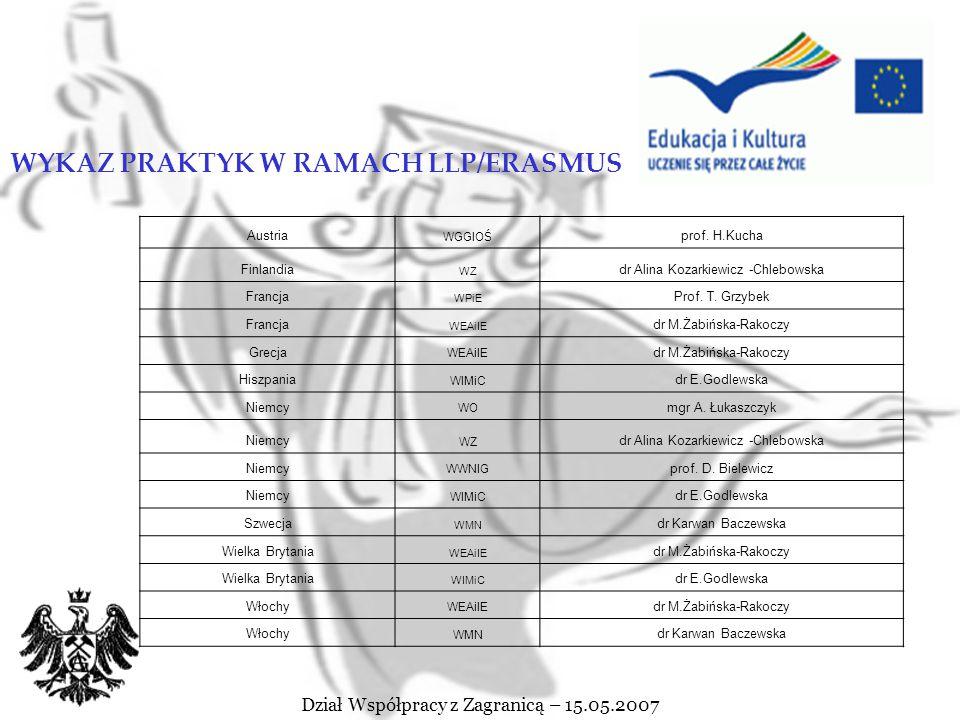 Dział Współpracy z Zagranicą – 15.05.2007 PRAKTYKI W RAMACH LLP/ERASMUS Planowana liczba wyjazdów na praktyki: 70 Czas trwania: min.