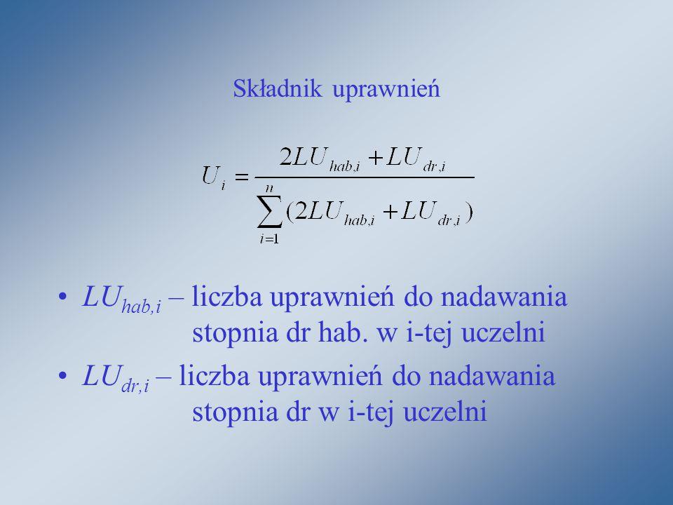 Składnik uprawnień LU hab,i – liczba uprawnień do nadawania stopnia dr hab.