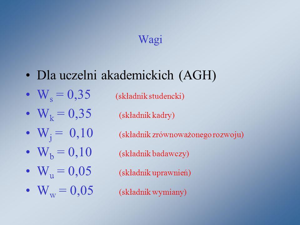 Wagi Dla uczelni akademickich (AGH) W s = 0,35 (składnik studencki) W k = 0,35 (składnik kadry) W j = 0,10 (składnik zrównoważonego rozwoju) W b = 0,10 (składnik badawczy) W u = 0,05 (składnik uprawnień) W w = 0,05 (składnik wymiany)
