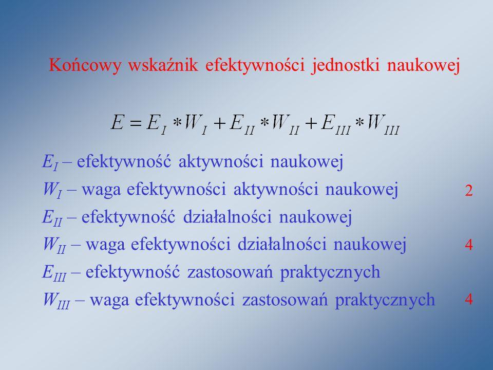 Końcowy wskaźnik efektywności jednostki naukowej E I – efektywność aktywności naukowej W I – waga efektywności aktywności naukowej E II – efektywność działalności naukowej W II – waga efektywności działalności naukowej E III – efektywność zastosowań praktycznych W III – waga efektywności zastosowań praktycznych 4 4 2