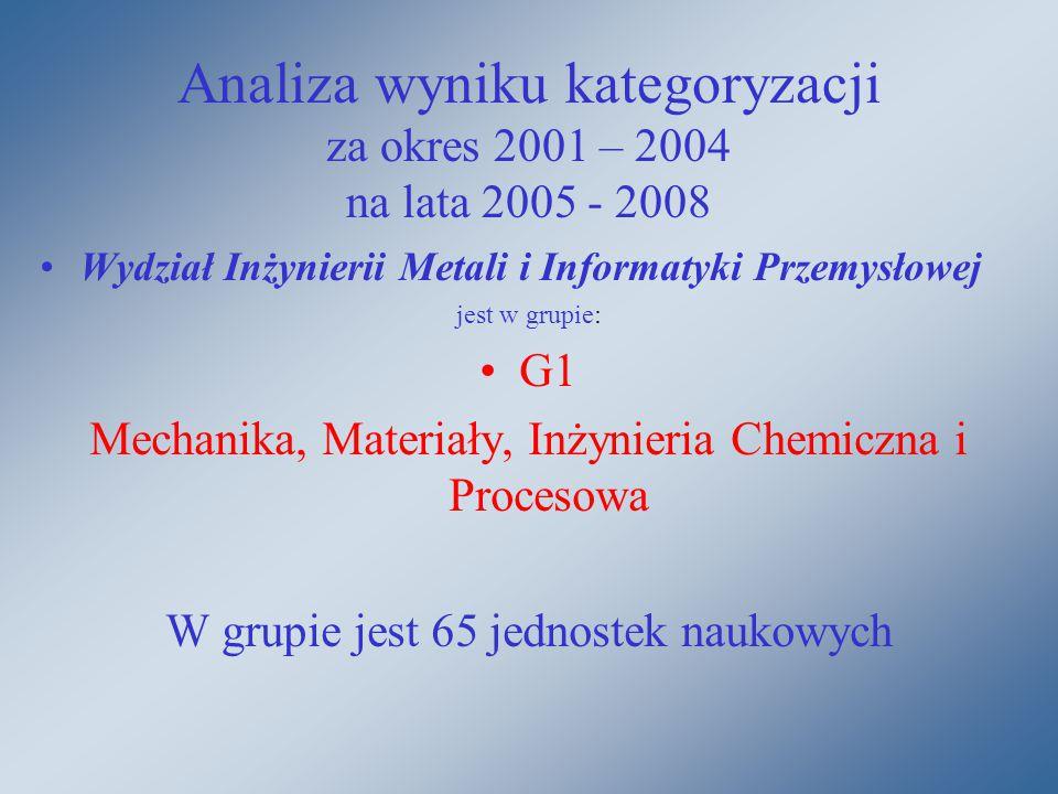 Analiza wyniku kategoryzacji za okres 2001 – 2004 na lata 2005 - 2008 Wydział Inżynierii Metali i Informatyki Przemysłowej jest w grupie: G1 Mechanika, Materiały, Inżynieria Chemiczna i Procesowa W grupie jest 65 jednostek naukowych