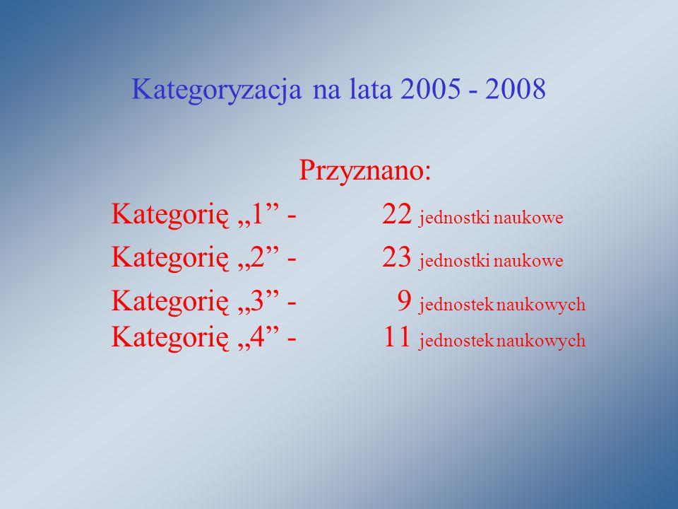 """Kategoryzacja na lata 2005 - 2008 Przyznano: Kategorię """"1 -22 jednostki naukowe Kategorię """"2 -23 jednostki naukowe Kategorię """"3 - 9 jednostek naukowych Kategorię """"4 -11 jednostek naukowych"""