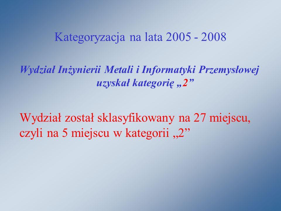 """Kategoryzacja na lata 2005 - 2008 Wydział Inżynierii Metali i Informatyki Przemysłowej uzyskał kategorię """"2 Wydział został sklasyfikowany na 27 miejscu, czyli na 5 miejscu w kategorii """"2"""