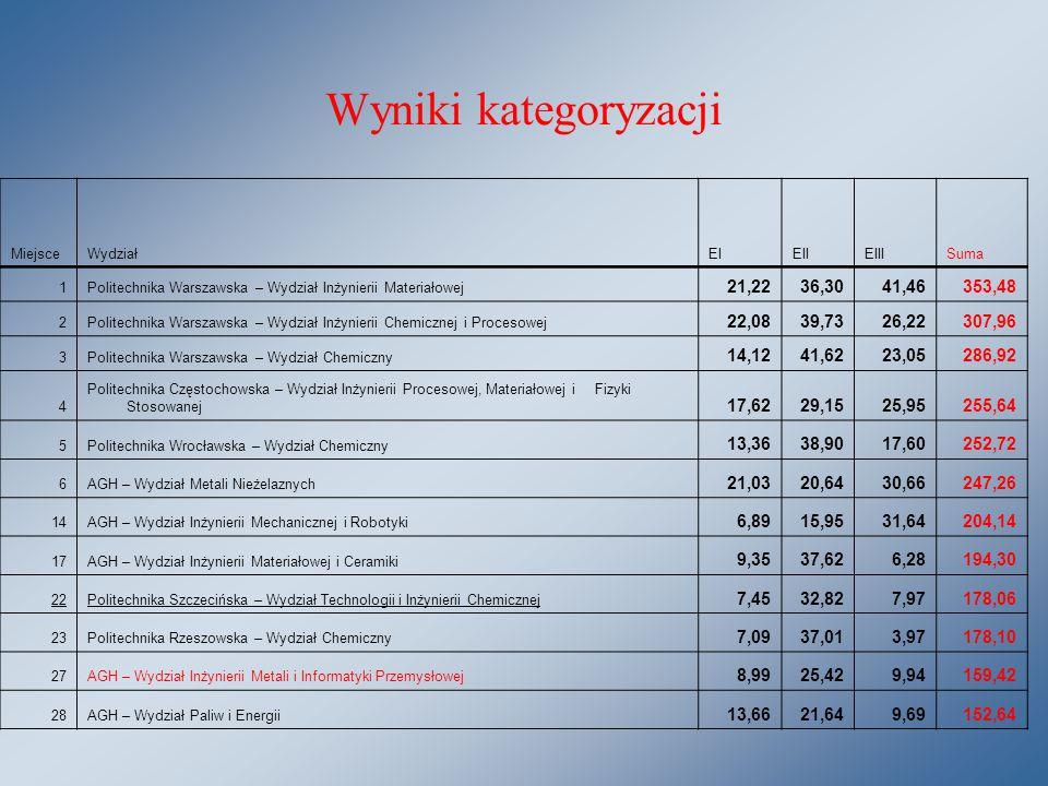 Wyniki kategoryzacji MiejsceWydziałEIEIIEIIISuma 1Politechnika Warszawska – Wydział Inżynierii Materiałowej 21,2236,3041,46353,48 2Politechnika Warszawska – Wydział Inżynierii Chemicznej i Procesowej 22,0839,7326,22307,96 3Politechnika Warszawska – Wydział Chemiczny 14,1241,6223,05286,92 4 Politechnika Częstochowska – Wydział Inżynierii Procesowej, Materiałowej i Fizyki Stosowanej 17,6229,1525,95255,64 5Politechnika Wrocławska – Wydział Chemiczny 13,3638,9017,60252,72 6AGH – Wydział Metali Nieżelaznych 21,0320,6430,66247,26 14AGH – Wydział Inżynierii Mechanicznej i Robotyki 6,8915,9531,64204,14 17AGH – Wydział Inżynierii Materiałowej i Ceramiki 9,3537,626,28194,30 22Politechnika Szczecińska – Wydział Technologii i Inżynierii Chemicznej 7,4532,827,97178,06 23Politechnika Rzeszowska – Wydział Chemiczny 7,0937,013,97178,10 27AGH – Wydział Inżynierii Metali i Informatyki Przemysłowej 8,9925,429,94159,42 28AGH – Wydział Paliw i Energii 13,6621,649,69152,64