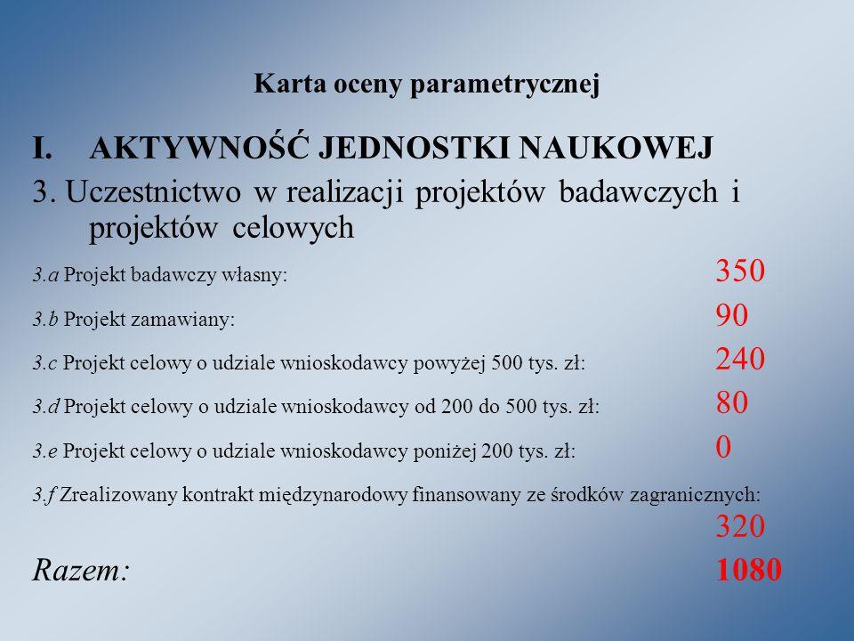 Karta oceny parametrycznej I.AKTYWNOŚĆ JEDNOSTKI NAUKOWEJ 3.
