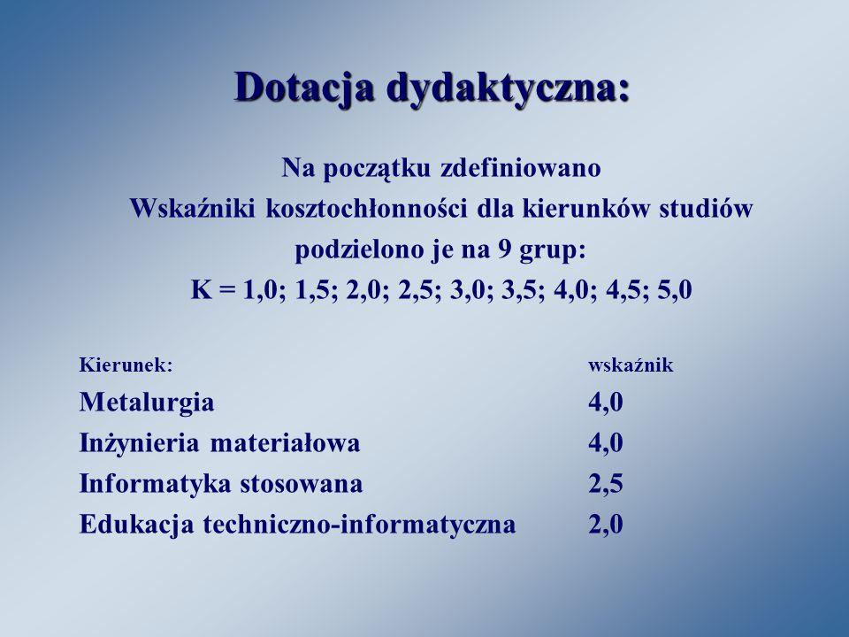 Dotacja dydaktyczna: Na początku zdefiniowano Wskaźniki kosztochłonności dla kierunków studiów podzielono je na 9 grup: K = 1,0; 1,5; 2,0; 2,5; 3,0; 3,5; 4,0; 4,5; 5,0 Kierunek:wskaźnik Metalurgia4,0 Inżynieria materiałowa4,0 Informatyka stosowana2,5 Edukacja techniczno-informatyczna2,0