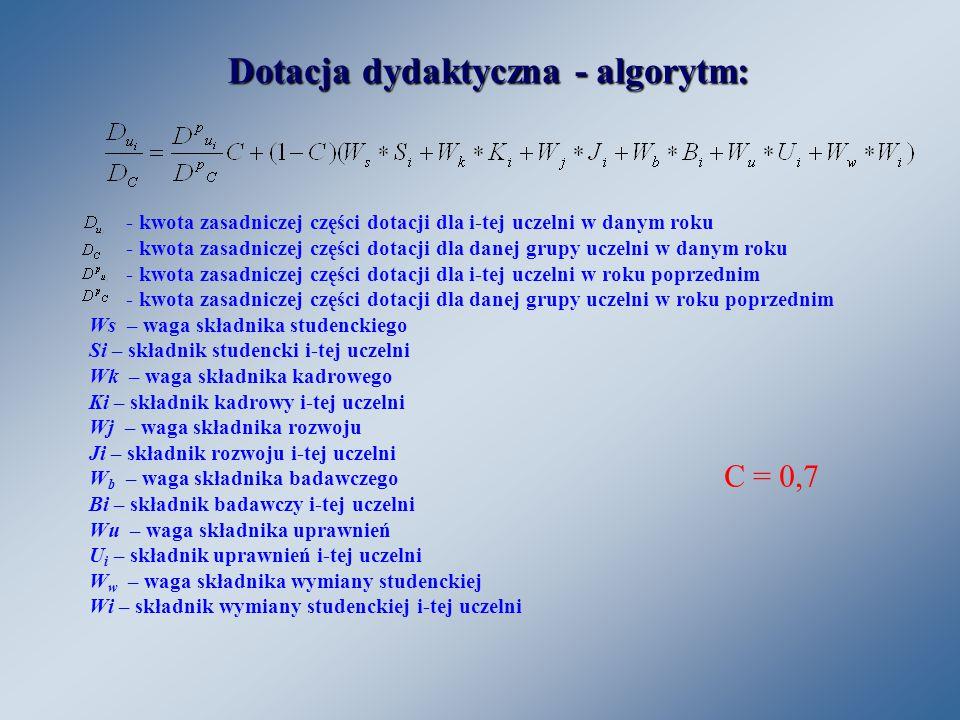 Aktywność 1.Kadry –stopień naukowy dr uzyskany przez pracownika jednostki –stopień naukowy dr hab.