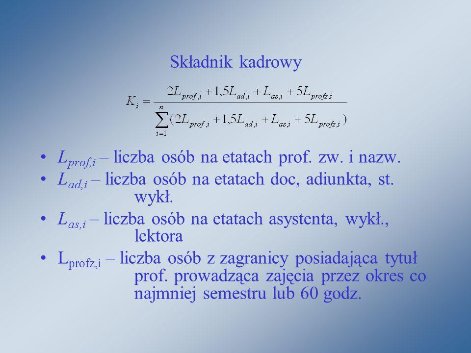 Składnik kadrowy L prof,i – liczba osób na etatach prof.