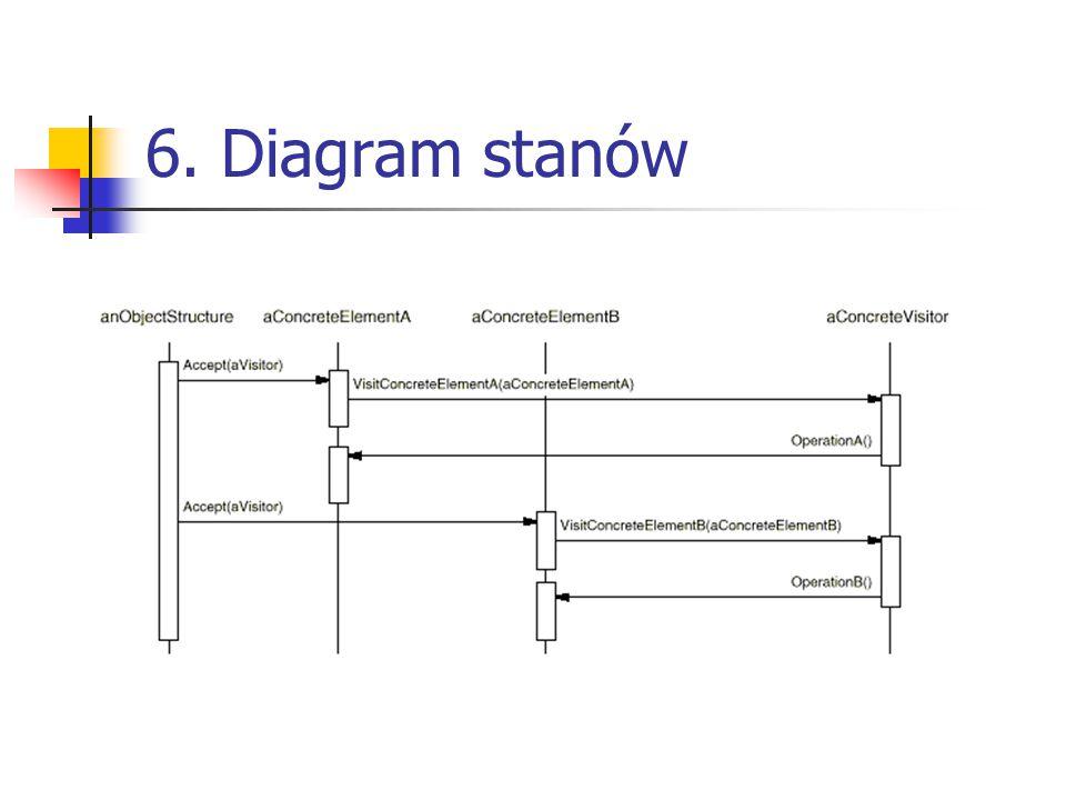 6. Diagram stanów