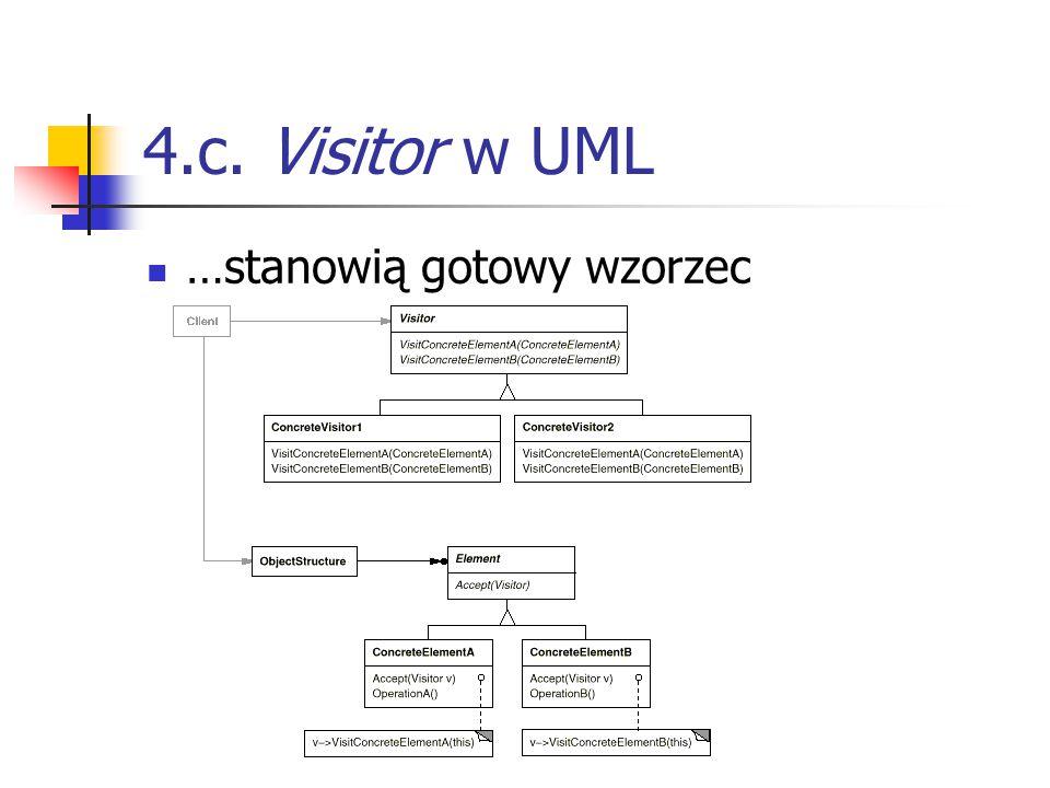 4.c. Visitor w UML …stanowią gotowy wzorzec