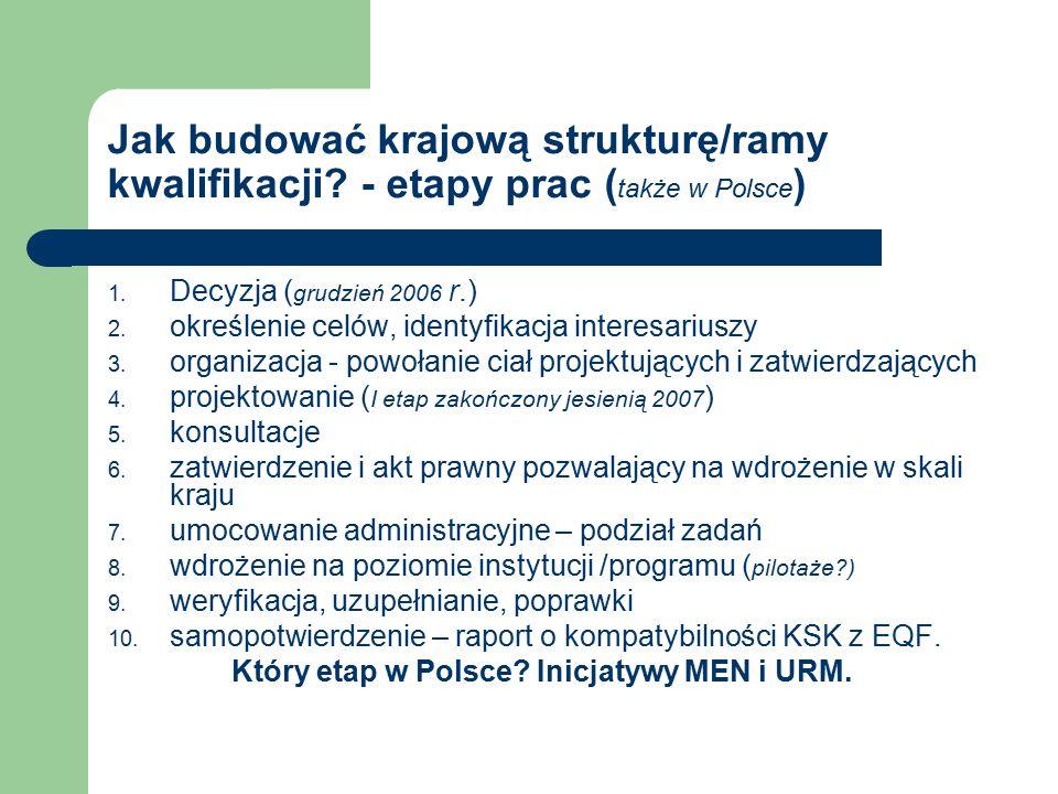 Jak budować krajową strukturę/ramy kwalifikacji. - etapy prac ( także w Polsce ) 1.