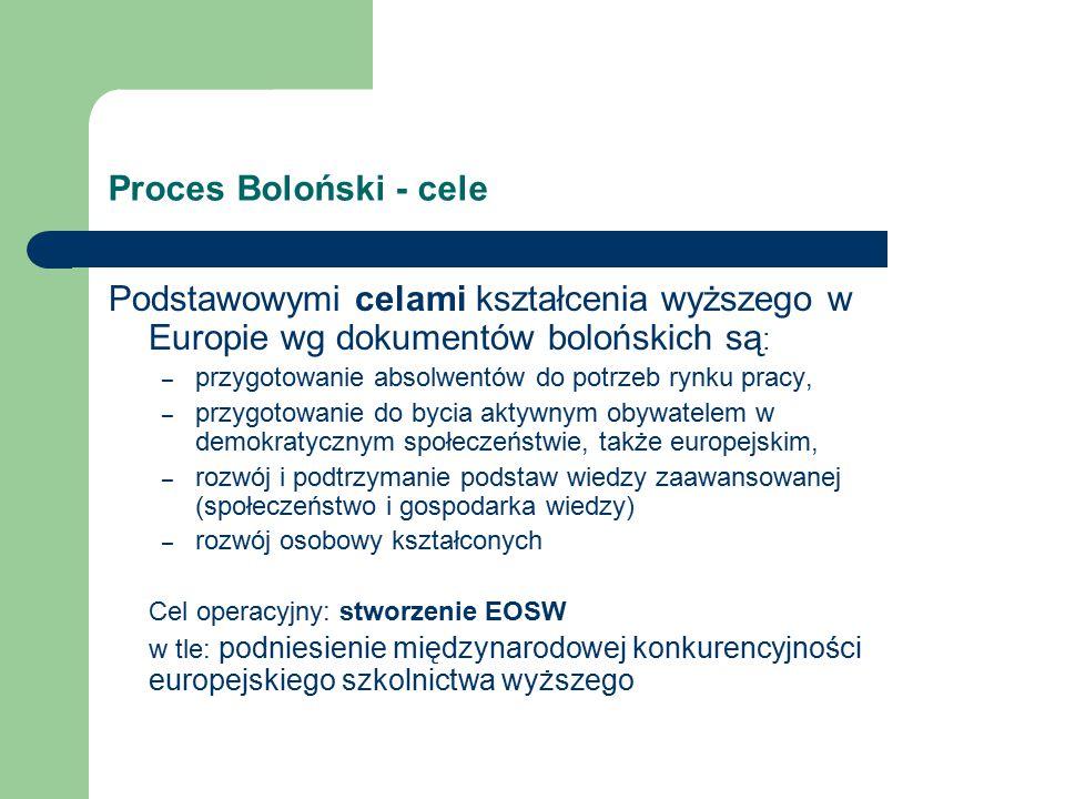 Proces Boloński - cele Podstawowymi celami kształcenia wyższego w Europie wg dokumentów bolońskich są : – przygotowanie absolwentów do potrzeb rynku pracy, – przygotowanie do bycia aktywnym obywatelem w demokratycznym społeczeństwie, także europejskim, – rozwój i podtrzymanie podstaw wiedzy zaawansowanej (społeczeństwo i gospodarka wiedzy) – rozwój osobowy kształconych Cel operacyjny: stworzenie EOSW w tle: podniesienie międzynarodowej konkurencyjności europejskiego szkolnictwa wyższego