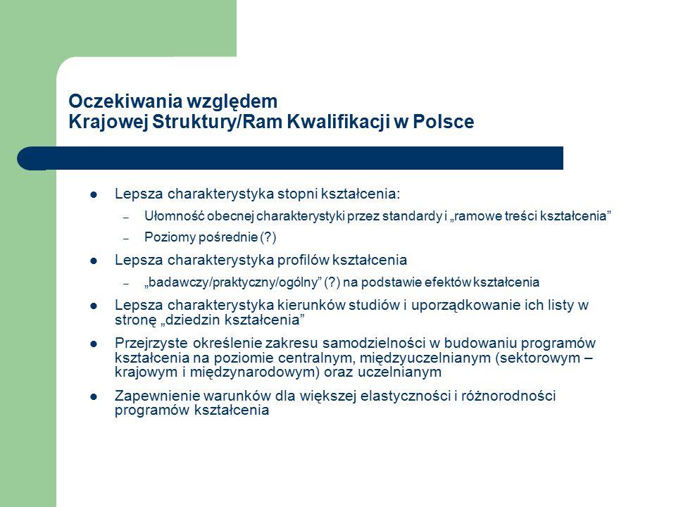 """Oczekiwania względem Krajowej Struktury/Ram Kwalifikacji w Polsce Lepsza charakterystyka stopni kształcenia: – Ułomność obecnej charakterystyki przez standardy i """"ramowe treści kształcenia – Poziomy pośrednie ( ) Lepsza charakterystyka profilów kształcenia – """"badawczy/praktyczny/ogólny ( ) na podstawie efektów kształcenia Lepsza charakterystyka kierunków studiów i uporządkowanie ich listy w stronę """"dziedzin kształcenia Przejrzyste określenie zakresu samodzielności w budowaniu programów kształcenia na poziomie centralnym, międzyuczelnianym (sektorowym – krajowym i międzynarodowym) oraz uczelnianym Zapewnienie warunków dla większej elastyczności i różnorodności programów kształcenia"""