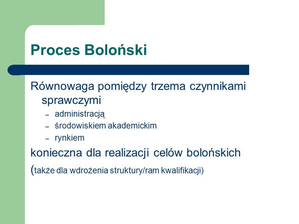 Proces Boloński Równowaga pomiędzy trzema czynnikami sprawczymi – administracją – środowiskiem akademickim – rynkiem konieczna dla realizacji celów bolońskich ( także dla wdrożenia struktury/ram kwalifikacji)