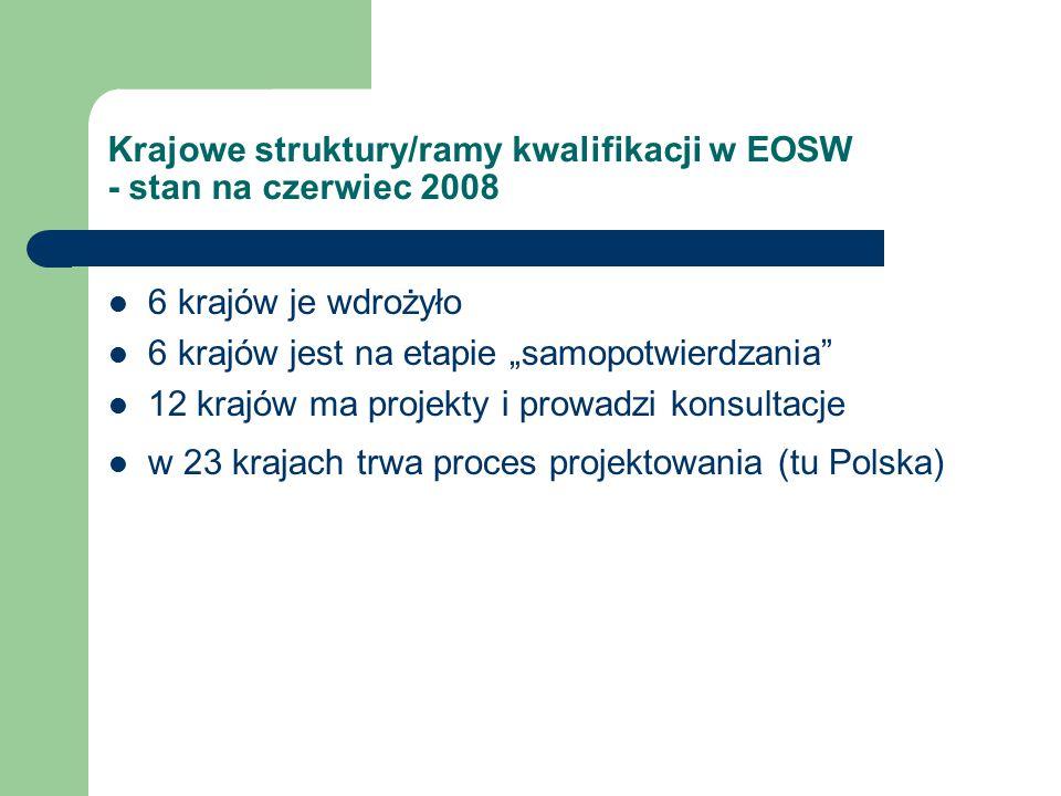 """Krajowe struktury/ramy kwalifikacji w EOSW - stan na czerwiec 2008 6 krajów je wdrożyło 6 krajów jest na etapie """"samopotwierdzania 12 krajów ma projekty i prowadzi konsultacje w 23 krajach trwa proces projektowania (tu Polska)"""