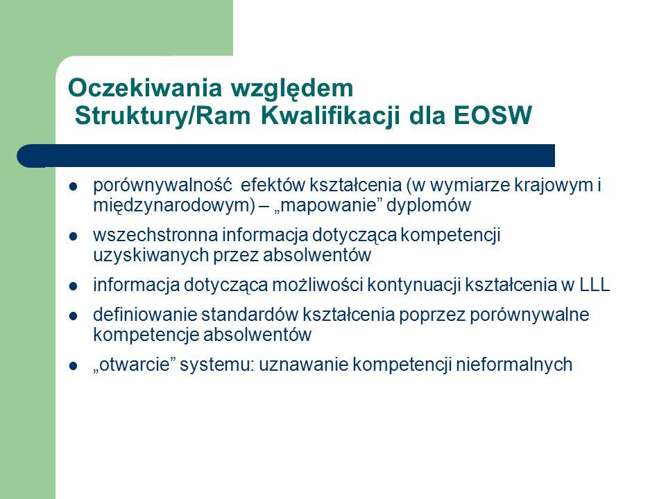"""Oczekiwania względem Struktury/Ram Kwalifikacji dla EOSW porównywalność efektów kształcenia (w wymiarze krajowym i międzynarodowym) – """"mapowanie dyplomów wszechstronna informacja dotycząca kompetencji uzyskiwanych przez absolwentów informacja dotycząca możliwości kontynuacji kształcenia w LLL definiowanie standardów kształcenia poprzez porównywalne kompetencje absolwentów """"otwarcie systemu: uznawanie kompetencji nieformalnych"""