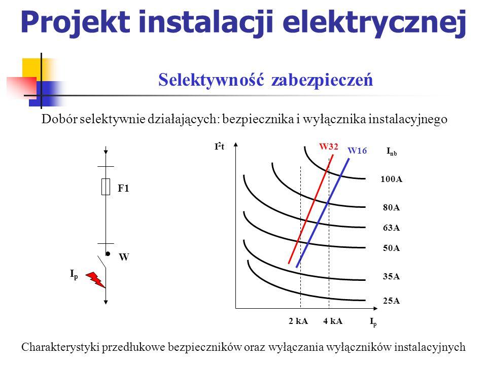 Projekt instalacji elektrycznej Dobór selektywnie działających: bezpiecznika i wyłącznika instalacyjnego Selektywność zabezpieczeń W IpIp F1 W32 100A 80A 63A 50A 35A 25A I nb I2tI2t IpIp W16 2 kA4 kA Charakterystyki przedłukowe bezpieczników oraz wyłączania wyłączników instalacyjnych