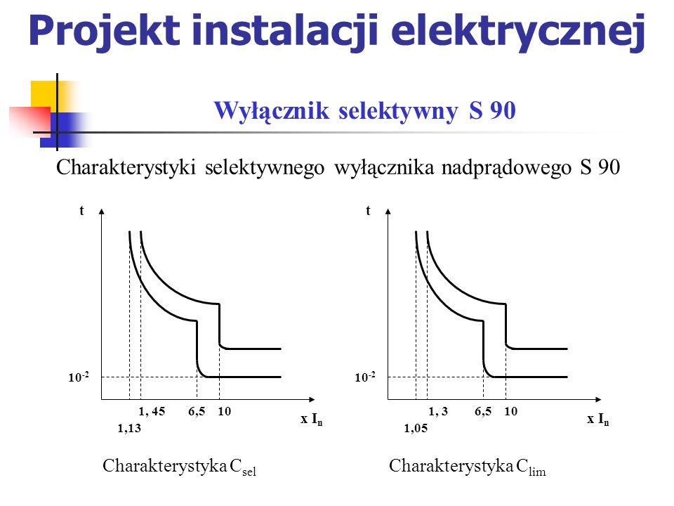 Projekt instalacji elektrycznej Charakterystyki selektywnego wyłącznika nadprądowego S 90 Wyłącznik selektywny S 90 1,13 1, 45 x I n t 6,510 10 -2 Charakterystyka C sel 1, 3 1,05 x I n t 6,510 10 -2 Charakterystyka C lim