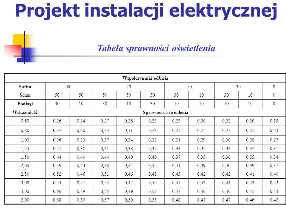 Projekt instalacji elektrycznej Tabela sprawności oświetlenia Współczynniki odbicia Sufitu807050300 Ścian50 30 1030100 Podłogi301030103010 0 Wskaźnik KSprawność oświetlenia 0,600,260,240,270,260,23 0,200,220,200,19 0,800,320,300,330,310,280,270,250,270,250,24 1,000,360,330,370,340,330,310,290,300,280,27 1,250,410,380,410,380,370,340,320,340,320,31 1,500,440,400,440,40 0,370,350,360,350,34 2,000,490,430,480,440,450,410,390,400,390,37 2,500,520,460,510,460,480,430,42 0,410,40 3,000,540,470,530,470,500,450,430,440,430,42 4,000,560,490,550,490,530,470,46 0,450,44 5,000,580,500,570,500,550,480,47 0,460,45