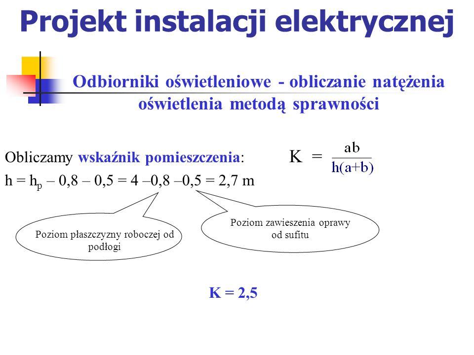 Projekt instalacji elektrycznej Obliczamy wskaźnik pomieszczenia: K = h = h p – 0,8 – 0,5 = 4 –0,8 –0,5 = 2,7 m Odbiorniki oświetleniowe - obliczanie natężenia oświetlenia metodą sprawności Poziom płaszczyzny roboczej od podłogi Poziom zawieszenia oprawy od sufitu K = 2,5