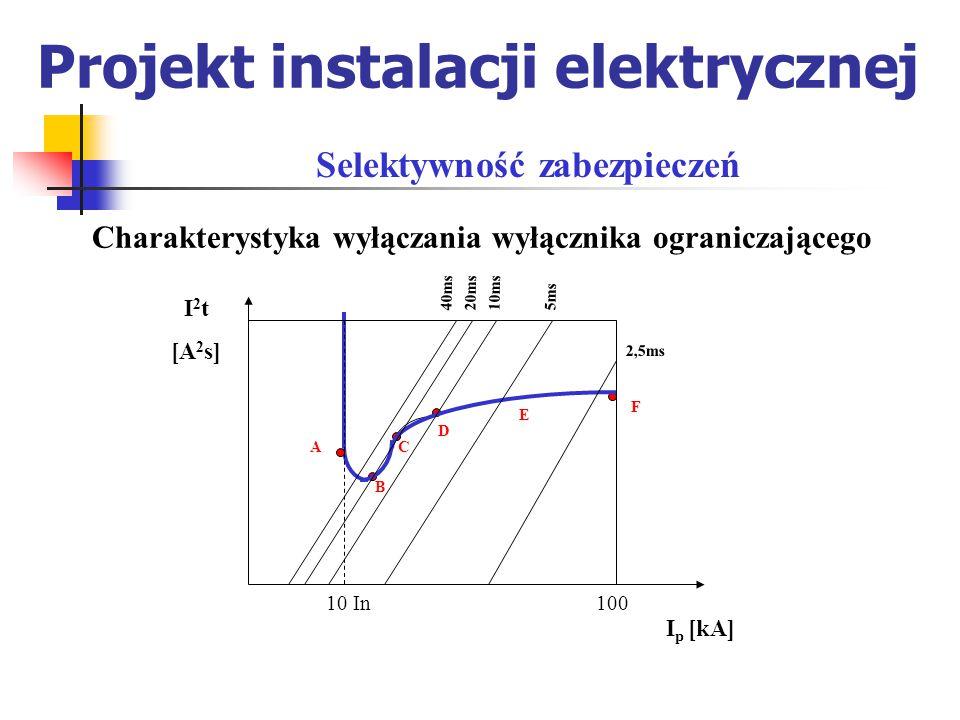 Projekt instalacji elektrycznej Charakterystyka wyłączania wyłącznika ograniczającego Selektywność zabezpieczeń I 2 t [A 2 s] I p [kA] 10 In100 40ms20ms10ms5ms 2,5ms A B C D E F
