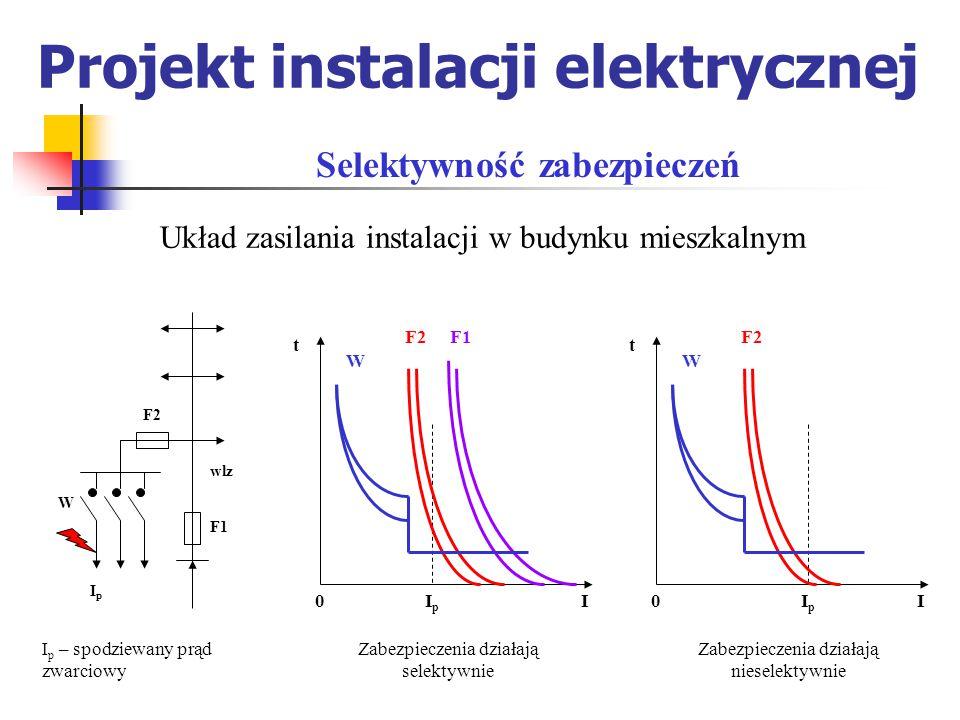Projekt instalacji elektrycznej Wyłączniki silnikowe produkcji krajowej: M 600 – FAEL M 250 – FAEL Mbs 25 – Elester mają wyzwalacze termiczne, których prąd niezadziałania wynosi 1,05 I n a prąd zadziałania – 1,2 I n, więc nastawienie wyzwalacza : I nast = I nM powoduje, że może wystąpić długotrwałe przeciążenie silnika o 5  20% Zabezpieczenia przeciążeniowe silników