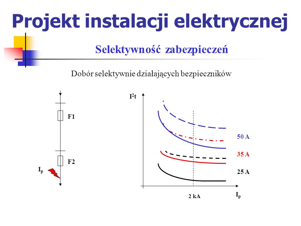 Projekt instalacji elektrycznej Dobór selektywnie działających bezpieczników Selektywność zabezpieczeń IpIp F1 F2 50 A 35 A 25 A I2tI2t IpIp 2 kA