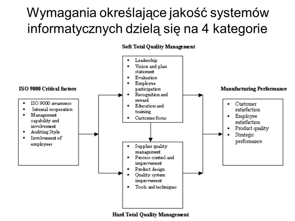 Bardzo istotną rolę przy zapewnianiu jakości systemów mają normy z serii ISO 9000