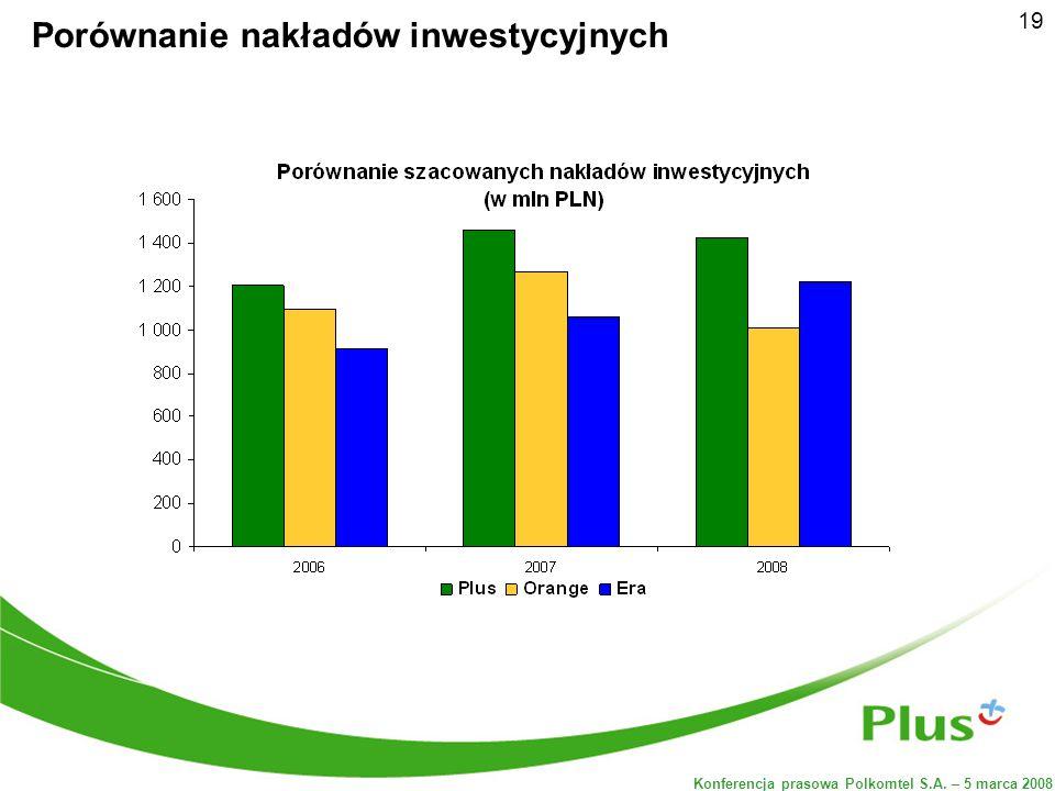 Konferencja prasowa Polkomtel S.A. – 5 marca 2008 19 Porównanie nakładów inwestycyjnych
