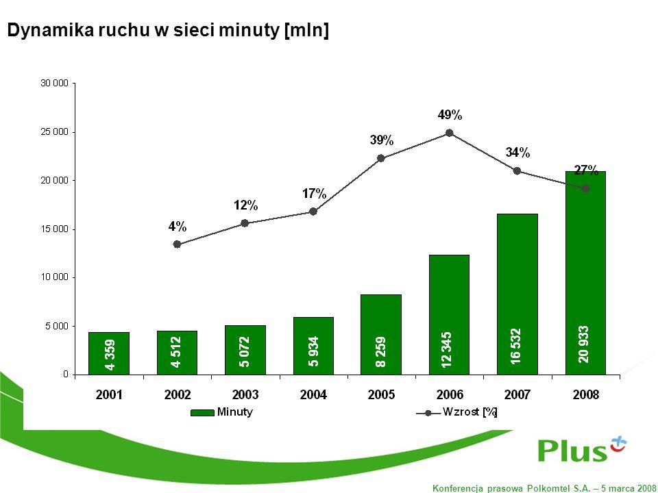 Konferencja prasowa Polkomtel S.A. – 5 marca 2008 Dynamika ruchu w sieci minuty [mln]
